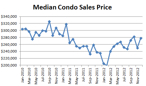 December 2012 Seattle Condo Market Report median condo sales price December 2012 Seattle Condo Market Report