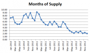 December 2012 Seattle Condo Market Report months of supply 300x179 December 2012 Seattle Condo Market Report   months of supply