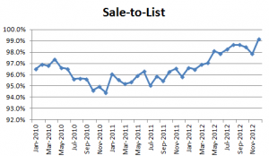 December 2012 Seattle Condo Market Report sale to list 300x174 December 2012 Seattle Condo Market Report   sale to list