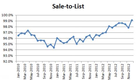 December 2012 Seattle Condo Market Report - sale to list