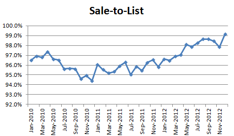 December 2012 Seattle Condo Market Report - sale to list