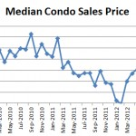 December 2012 Seattle Condo Market Report median condo sales price 150x150 April Condo Market Report: Prices Recovering! Nothing for Sale