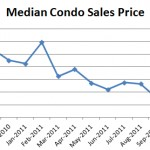 November 2011 Median Condo Sales Price 150x150 October Condo Report: Prices down 15.3%, Sales Down 29%