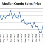October 2012 Seattle Condo Report Median Sales Price 150x150 April Condo Market Report: Prices Recovering! Nothing for Sale