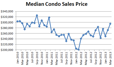 March 2013 Seattle Condo Market Report Median Condo Sales Price March Condo Report: Prices +8.2%, Sales +47%, Inventory  7%