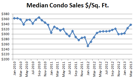 March 2013 Seattle Condo Market Report Median Sold Dollars Per Square Foot March Condo Report: Prices +8.2%, Sales +47%, Inventory  7%