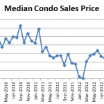 April 2013 Seattle Condo Market Report Median Condo Sales Price 150x150 April Condo Market Report: Prices Recovering! Nothing for Sale