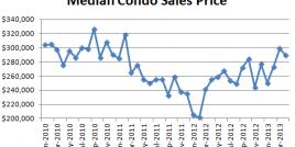 April 2013 Seattle Condo Market Report - Median Condo Sales Price