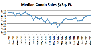 Seattle Market Report May 2013 Median Condo Dollars Per Square Foot May Market Report: Prices  4.7%, Sales  13.3%, Inv +17.3%