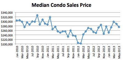 Seattle Market Report May 2013 Median Condo Sales Price May Market Report: Prices  4.7%, Sales  13.3%, Inv +17.3%
