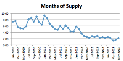 Seattle Market Report May 2013 - Months of Supply