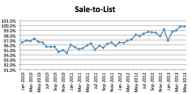 Seattle Market Report May 2013 - Sales-to-List