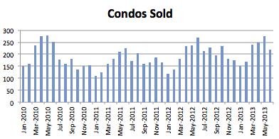 Seattle Condo Market Report - June 2013 - Condos Sold