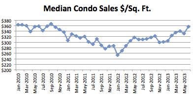 Seattle Condo Market Report - June 2013 - Median Condo Sales Dollars Per Square Foot