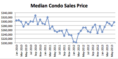 Seattle Condo Market Report - June 2013 - Median Condo Sales Price