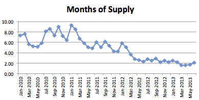 Seattle Condo Market Report - June 2013 -Months of Supply