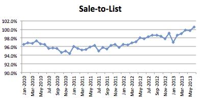 Seattle Condo Market Report - June 2013 - Sale to List