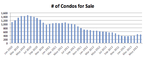 Seattle Condo Market Report - June 2013 - num of condos for sale