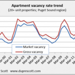Vacancy Rate 150x150 PSBJ: Rents Up 5.5%, Vacancy at 6 Year Low