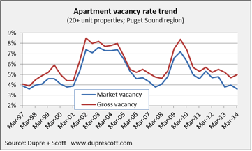 Dupre + Scott Surveys the Rental Market