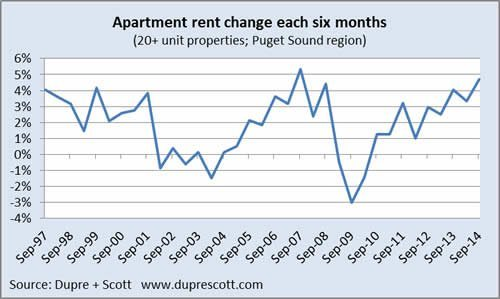 Dupre + Scott: Rents up 8.2% in Last Year