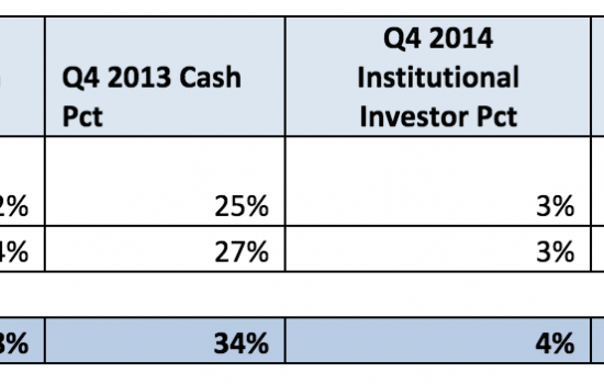 23% of Q4 Sales Were Cash Only