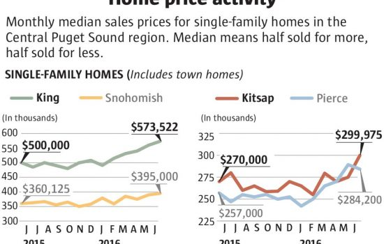 Seattle Median SFH Home Price Now $666k