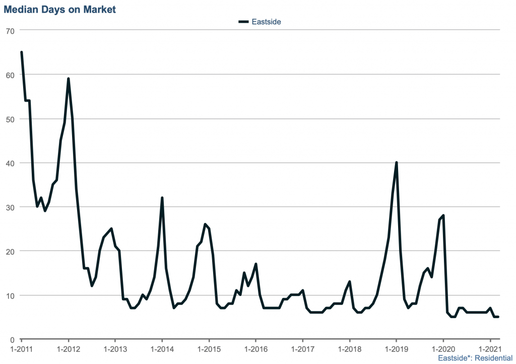 Eastside median days on market drops to 6 days as median sales price increases by 6%