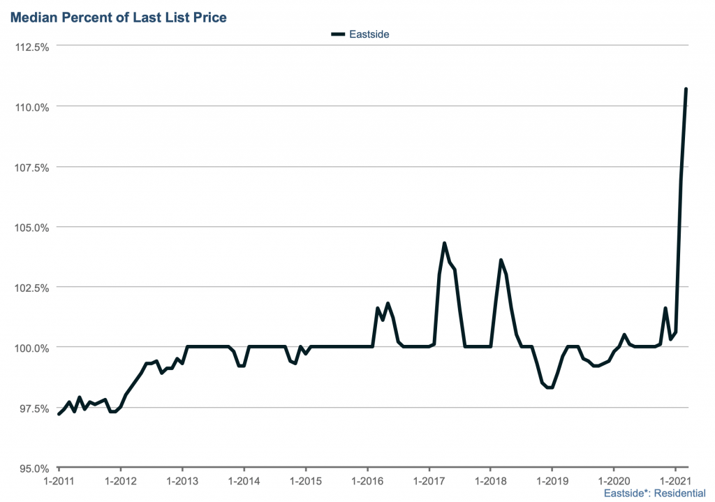 Median percent of list price jumped to over 110% even as median sales price increases by 6%